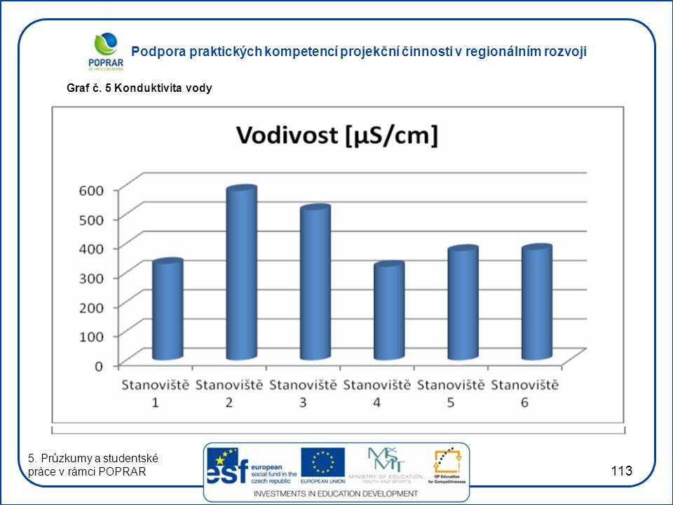 Podpora praktických kompetencí projekční činnosti v regionálním rozvoji 113 Graf č. 5 Konduktivita vody 5. Průzkumy a studentské práce v rámci POPRAR