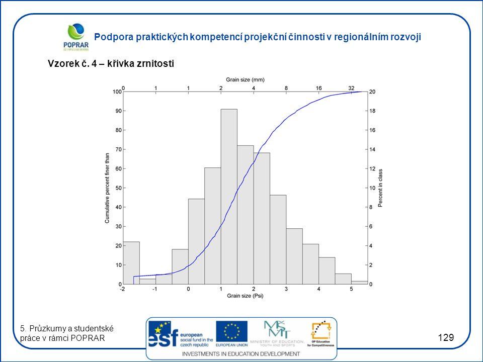 Podpora praktických kompetencí projekční činnosti v regionálním rozvoji 129 Vzorek č.