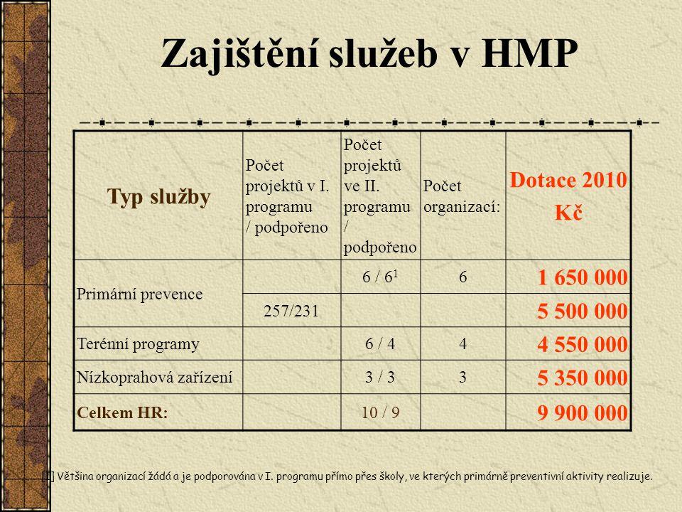 Zajištění služeb v HMP Typ služby Počet projektů v I. programu / podpořeno Počet projektů ve II. programu / podpořeno Počet organizací: Dotace 2010 Kč