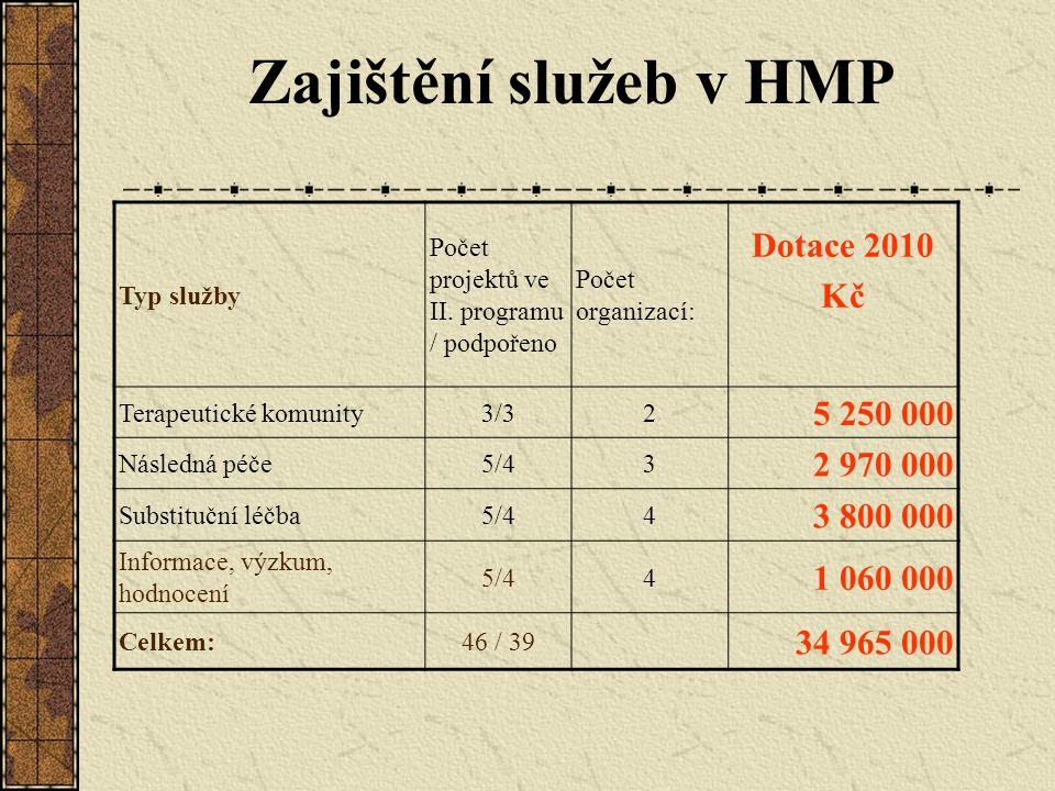 Zajištění služeb v HMP Typ služby Počet projektů ve II. programu / podpořeno Počet organizací: Dotace 2010 Kč Terapeutické komunity3/32 5 250 000 Násl