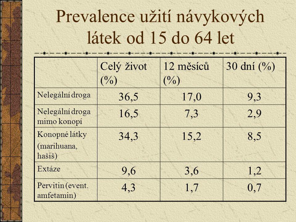 Prevalence užití návykových látek od 15 do 64 let Celý život (%) 12 měsíců (%) 30 dní (%) Nelegální droga 36,517,09,3 Nelegální droga mimo konopí 16,5