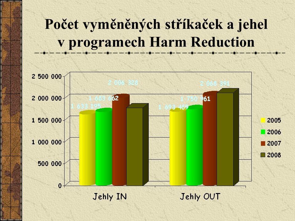 Počet vyměněných stříkaček a jehel v programech Harm Reduction