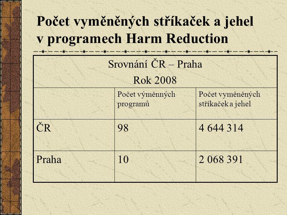 Srovnání ČR – Praha Rok 2008 Počet výměnných programů Počet vyměněných stříkaček a jehel ČR984 644 314 Praha102 068 391