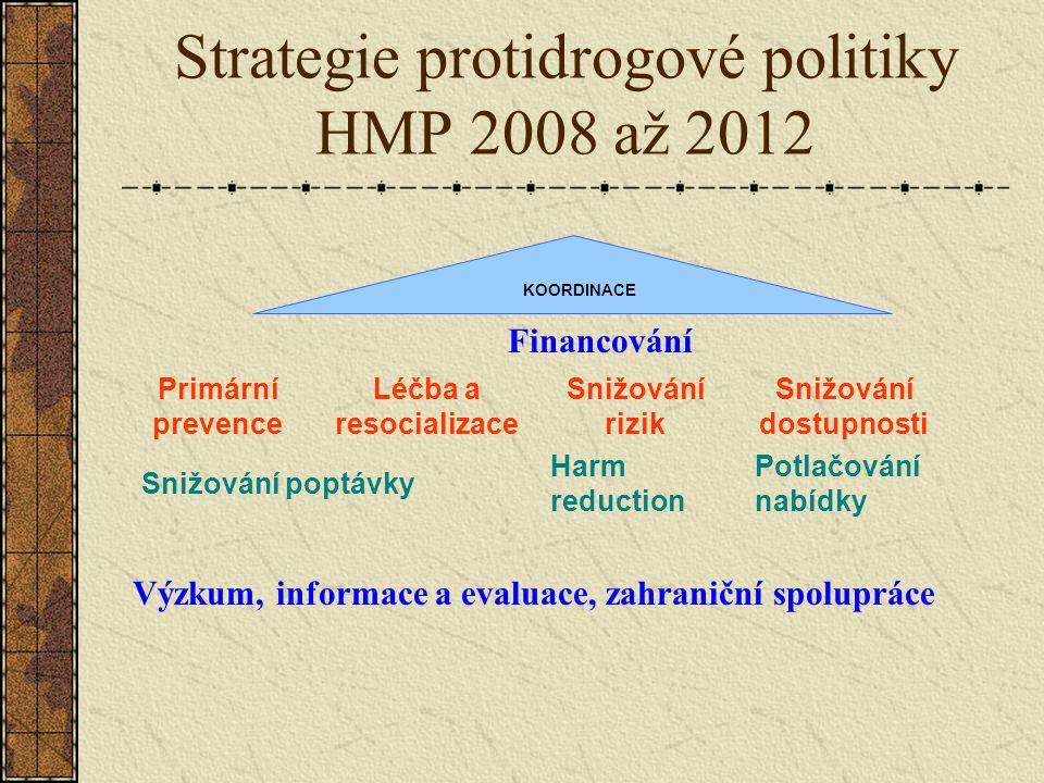 Strategie protidrogové politiky HMP 2008 až 2012 KOORDINACE Financování Primární prevence Léčba a resocializace Snižování rizik Snižování dostupnosti