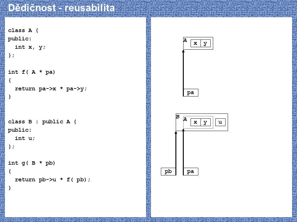 Dědičnost - reusabilita class A { public: int x, y; }; int f( A * pa) { return pa->x * pa->y; } class B : public A { public: int u; }; int g( B * pb)