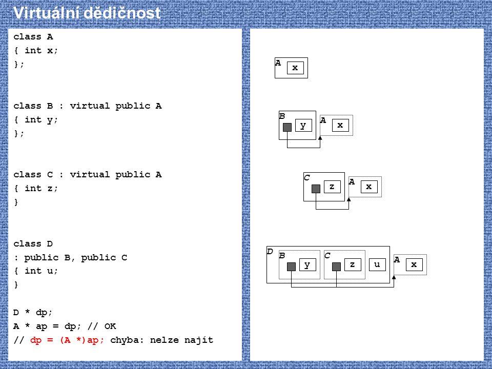 Virtuální dědičnost class A { int x; }; class B : virtual public A { int y; }; class C : virtual public A { int z; } class D : public B, public C { in