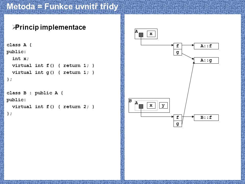 Metoda = Funkce uvnitř třídy  Princip implementace class A { public: int x; virtual int f() { return 1; } virtual int g() { return 1; } }; class B :