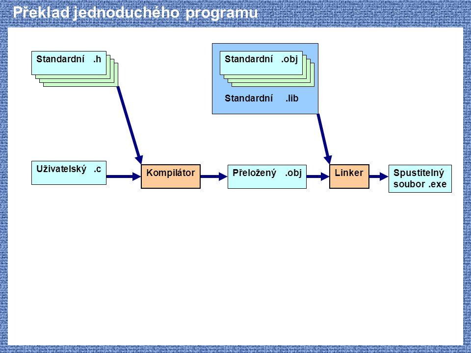 Překlad jednoduchého programu Standardní.h Kompilátor Uživatelský.c Přeložený.obj Linker Spustitelný soubor.exe Standardní.obj Standardní.lib