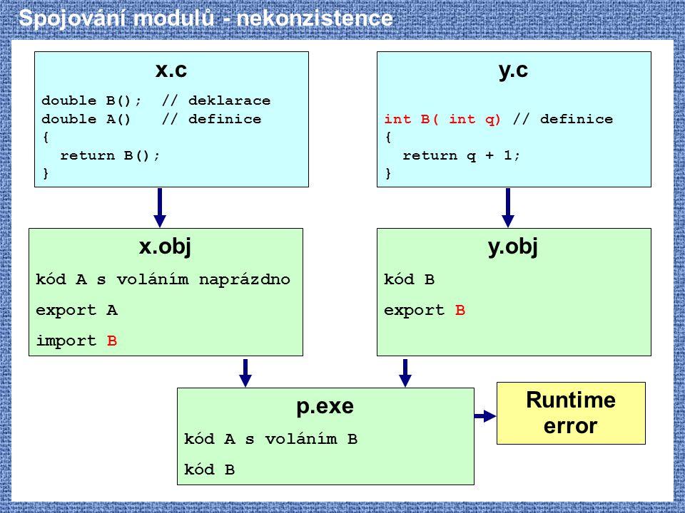 Spojování modulů - nekonzistence x.c double B(); // deklarace double A() // definice { return B(); } x.obj kód A s voláním naprázdno export A import B