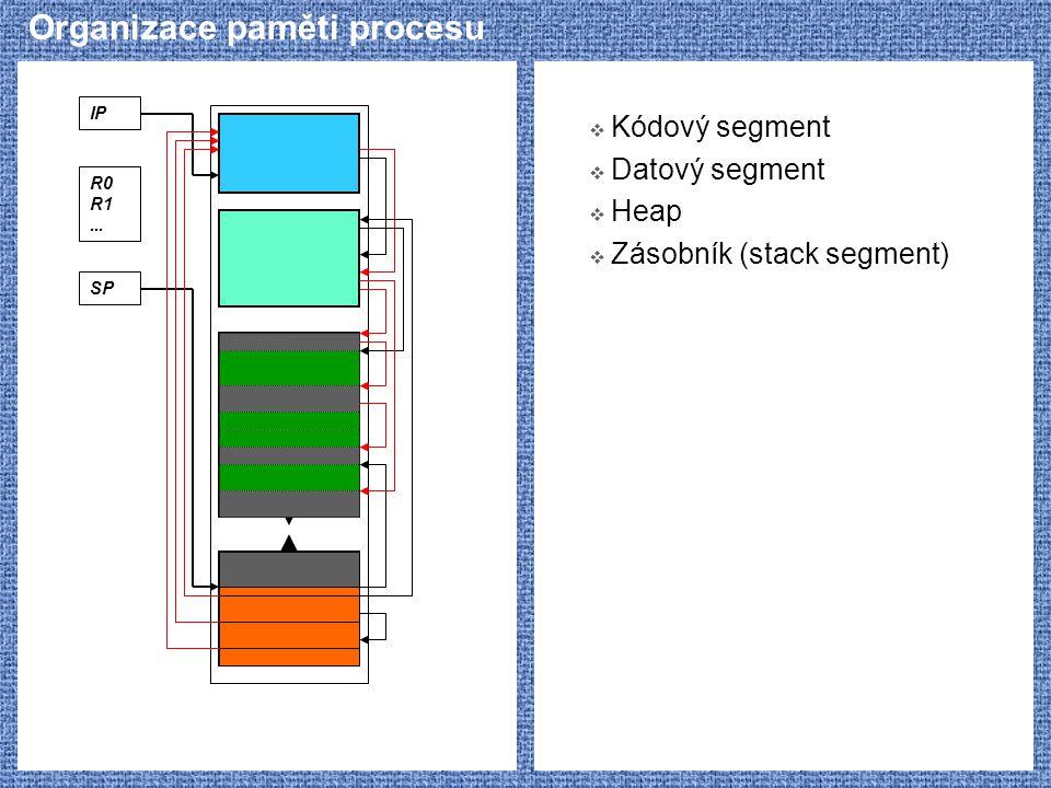 Organizace paměti procesu  Kódový segment  Datový segment  Heap  Zásobník (stack segment) IP R0 R1... SP