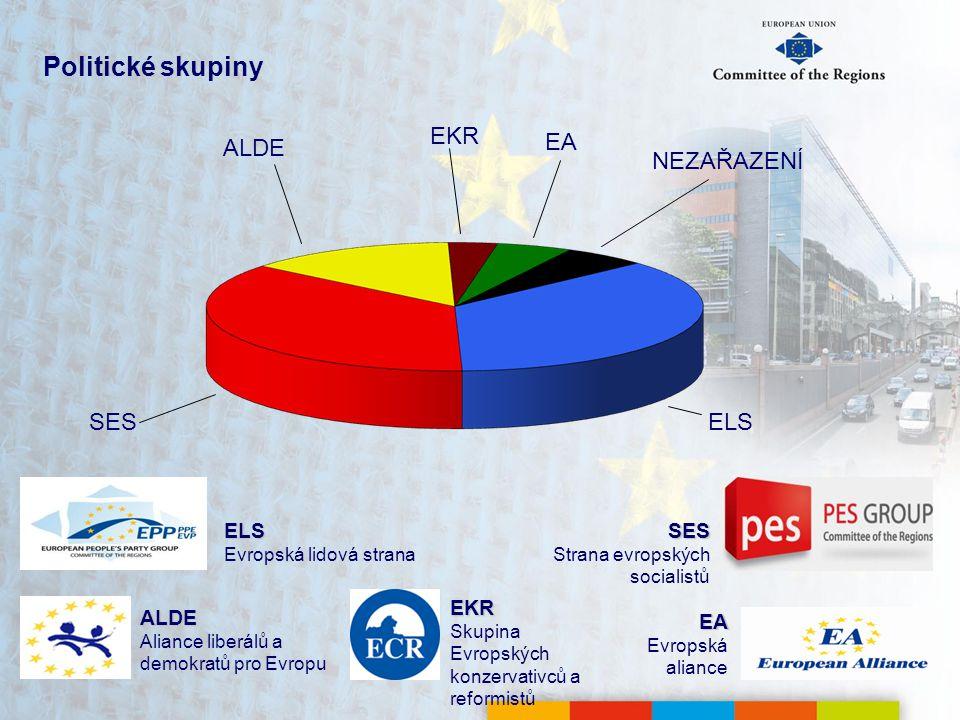Politické skupiny SES Strana evropských socialistů EA Evropská aliance ELS Evropská lidová strana ALDE Aliance liberálů a demokratů pro Evropu SES ALDE EA NEZAŘAZENÍ ELS EKR Skupina Evropských konzervativců a reformistů EKR
