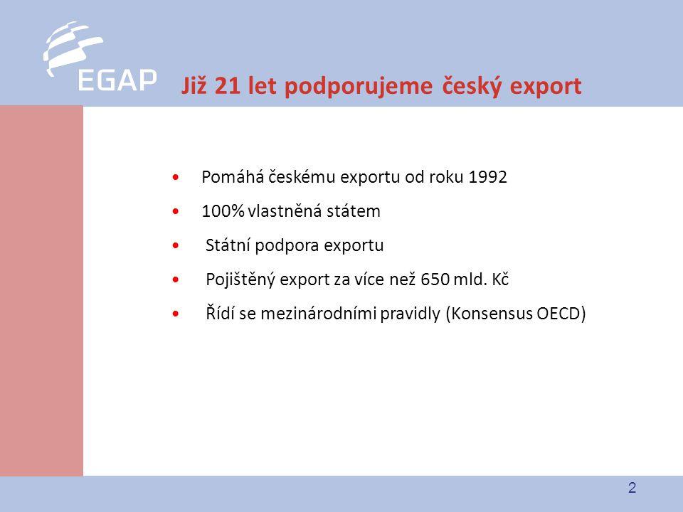 2 Již 21 let podporujeme český export Pomáhá českému exportu od roku 1992 100% vlastněná státem Státní podpora exportu Pojištěný export za více než 650 mld.