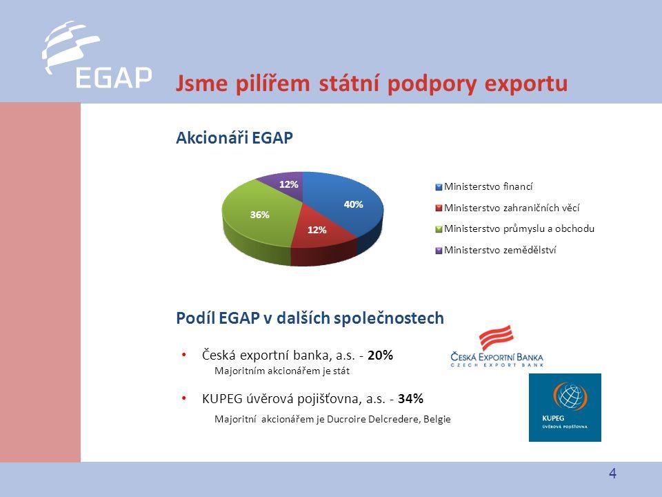 4 Jsme pilířem státní podpory exportu Akcionáři EGAP Podíl EGAP v dalších společnostech Česká exportní banka, a.s.