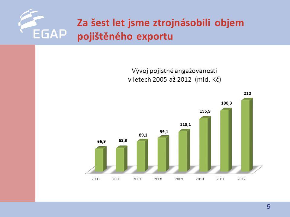 6 Pojišťujeme export do stále většího počtu zemí Pozn.: data za rok 2012