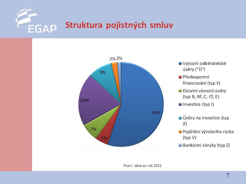 7 Struktura pojistných smluv Pozn.: data za rok 2012