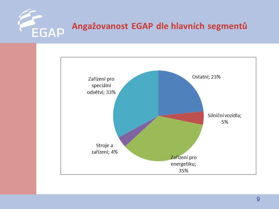 9 Angažovanost EGAP dle hlavních segmentů