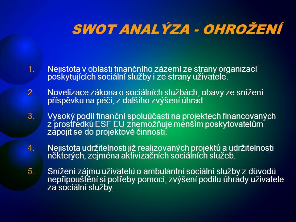 SWOT ANALÝZA - OHROŽENÍ 1.Nejistota v oblasti finančního zázemí ze strany organizací poskytujících sociální služby i ze strany uživatele. 2.Novelizace