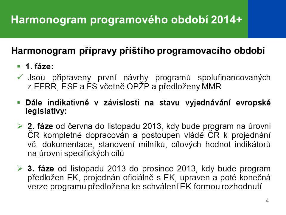 Harmonogram programového období 2014+ Harmonogram přípravy příštího programovacího období  1.