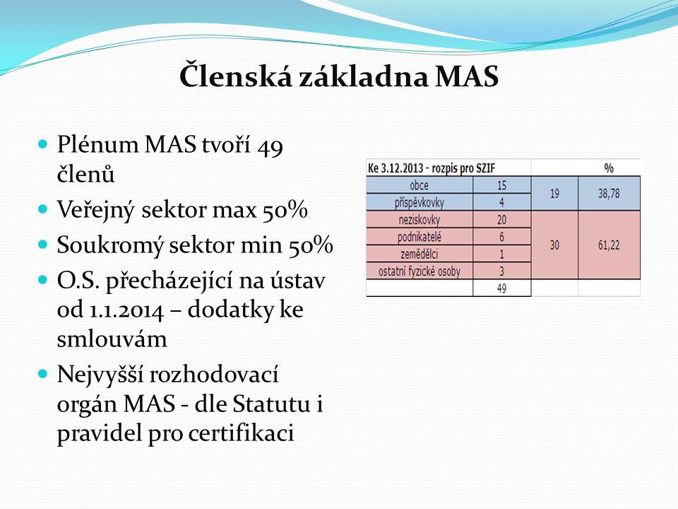 Členská základna MAS Plénum MAS tvoří 49 členů Veřejný sektor max 50% Soukromý sektor min 50% O.S. přecházející na ústav od 1.1.2014 – dodatky ke smlo