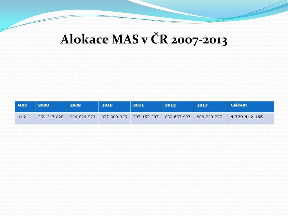 Alokace MAS v ČR 2007-2013 MAS200820092010201120122013Celkem 112359 547 828936 826 570977 000 955797 153 537850 653 997808 229 2774 729 412 165