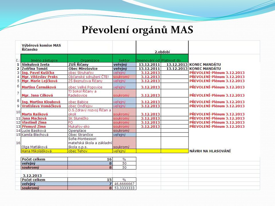 Převolení orgánů MAS