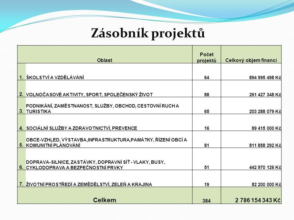 Zásobník projektů Oblast Počet projektůCelkový objem financí 1. ŠKOLSTVÍ A VZDĚLÁVÁNÍ64894 995 498 Kč 2. VOLNOČASOVÉ AKTIVITY, SPORT, SPOLEČENSKÝ ŽIVO