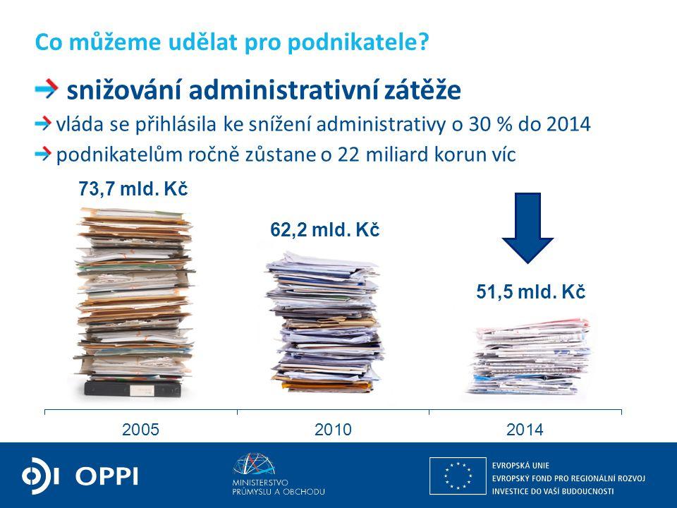 Ing. Petr Očko, Ph.D. ředitel sekce fondů EU, výzkumu a vývoje PODPORA PODNIKÁNÍ snižování administrativní zátěže vláda se přihlásila ke snížení admin