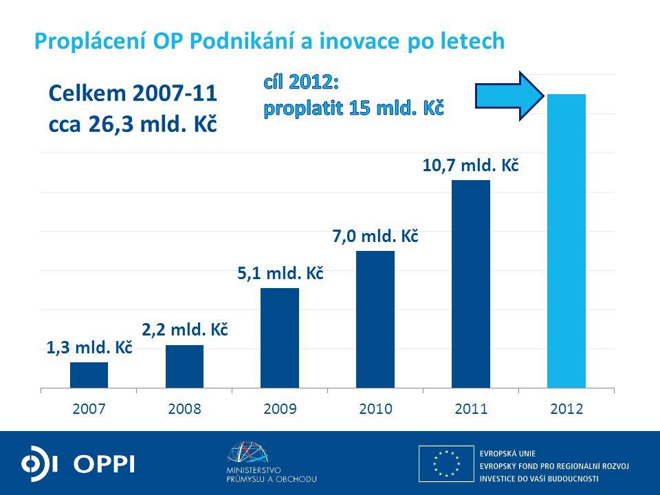 Ing. Petr Očko, Ph.D. ředitel sekce fondů EU, výzkumu a vývoje PODPORA PODNIKÁNÍ Proplácení OP Podnikání a inovace po letech Celkem 2007-11 cca 26,3 m