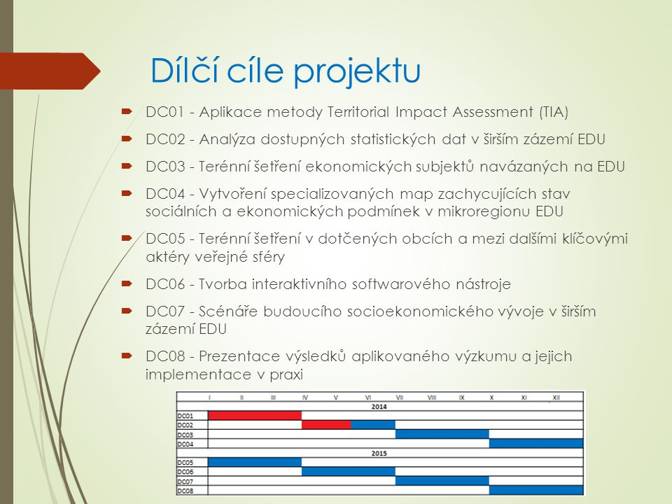 Dílčí cíle projektu  DC01 - Aplikace metody Territorial Impact Assessment (TIA)  DC02 - Analýza dostupných statistických dat v širším zázemí EDU  DC03 - Terénní šetření ekonomických subjektů navázaných na EDU  DC04 - Vytvoření specializovaných map zachycujících stav sociálních a ekonomických podmínek v mikroregionu EDU  DC05 - Terénní šetření v dotčených obcích a mezi dalšími klíčovými aktéry veřejné sféry  DC06 - Tvorba interaktivního softwarového nástroje  DC07 - Scénáře budoucího socioekonomického vývoje v širším zázemí EDU  DC08 - Prezentace výsledků aplikovaného výzkumu a jejich implementace v praxi IIIIIIIVVVIVIIVIIIIXXXIXII 2014 DC01 DC02 DC03 DC04 2015 DC05 DC06 DC07 DC08