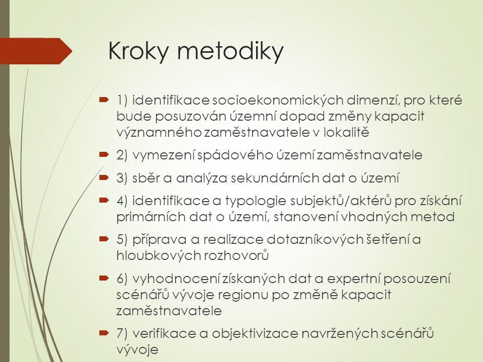 Kroky metodiky  1) identifikace socioekonomických dimenzí, pro které bude posuzován územní dopad změny kapacit významného zaměstnavatele v lokalitě  2) vymezení spádového území zaměstnavatele  3) sběr a analýza sekundárních dat o území  4) identifikace a typologie subjektů/aktérů pro získání primárních dat o území, stanovení vhodných metod  5) příprava a realizace dotazníkových šetření a hloubkových rozhovorů  6) vyhodnocení získaných dat a expertní posouzení scénářů vývoje regionu po změně kapacit zaměstnavatele  7) verifikace a objektivizace navržených scénářů vývoje