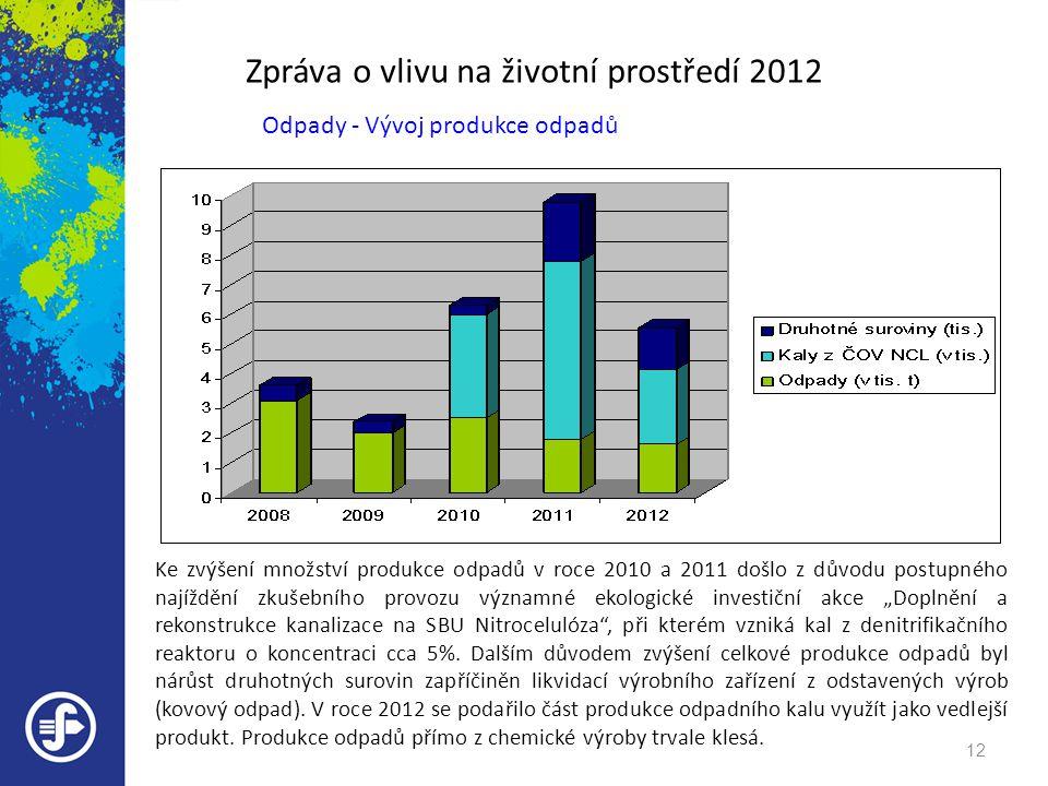 Zpráva o vlivu na životní prostředí 2012 Odpady - Vývoj produkce odpadů Ke zvýšení množství produkce odpadů v roce 2010 a 2011 došlo z důvodu postupné