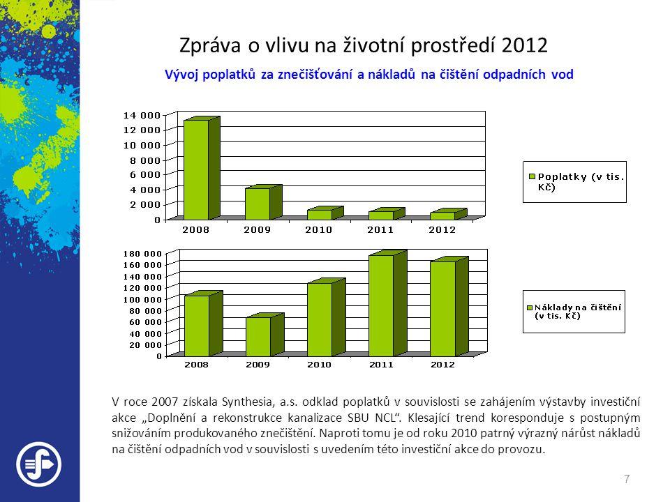 Zpráva o vlivu na životní prostředí 2012 Vývoj poplatků za znečišťování a nákladů na čištění odpadních vod V roce 2007 získala Synthesia, a.s.