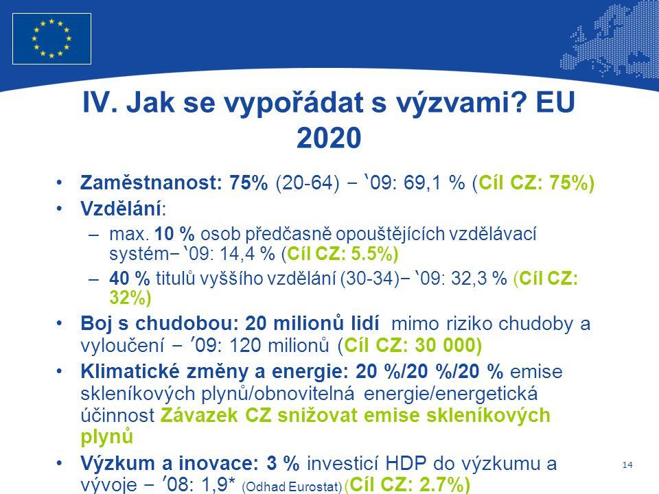 14 Evropská unie Regionální politika – zaměstnanost, sociální věci a sociální začleňování IV.