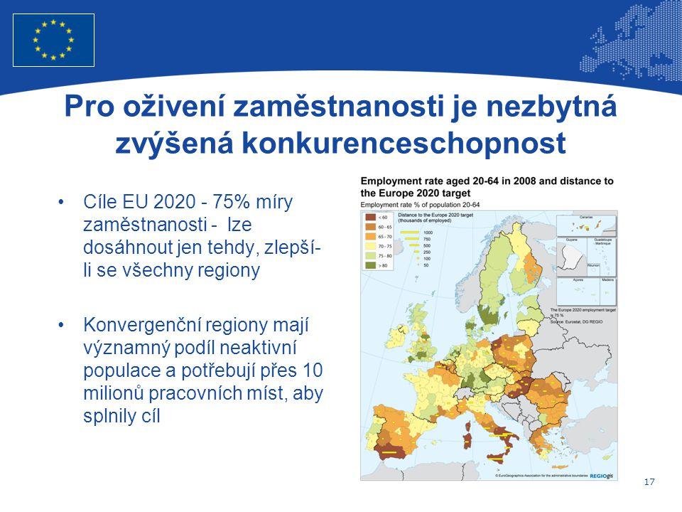 17 Evropská unie Regionální politika – zaměstnanost, sociální věci a sociální začleňování Pro oživení zaměstnanosti je nezbytná zvýšená konkurenceschopnost Cíle EU 2020 - 75% míry zaměstnanosti - lze dosáhnout jen tehdy, zlepší- li se všechny regiony Konvergenční regiony mají významný podíl neaktivní populace a potřebují přes 10 milionů pracovních míst, aby splnily cíl