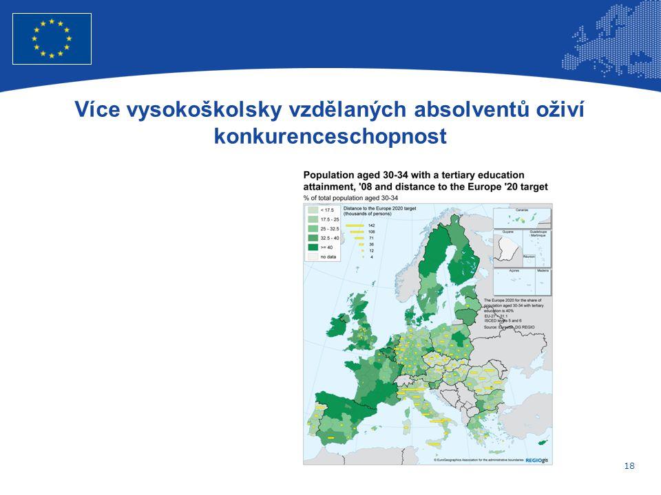 18 Evropská unie Regionální politika – zaměstnanost, sociální věci a sociální začleňování Více vysokoškolsky vzdělaných absolventů oživí konkurenceschopnost