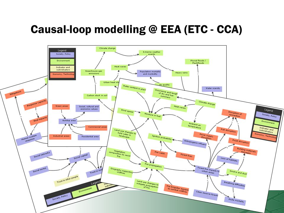 Causal-loop modelling @ EEA (ETC - CCA)