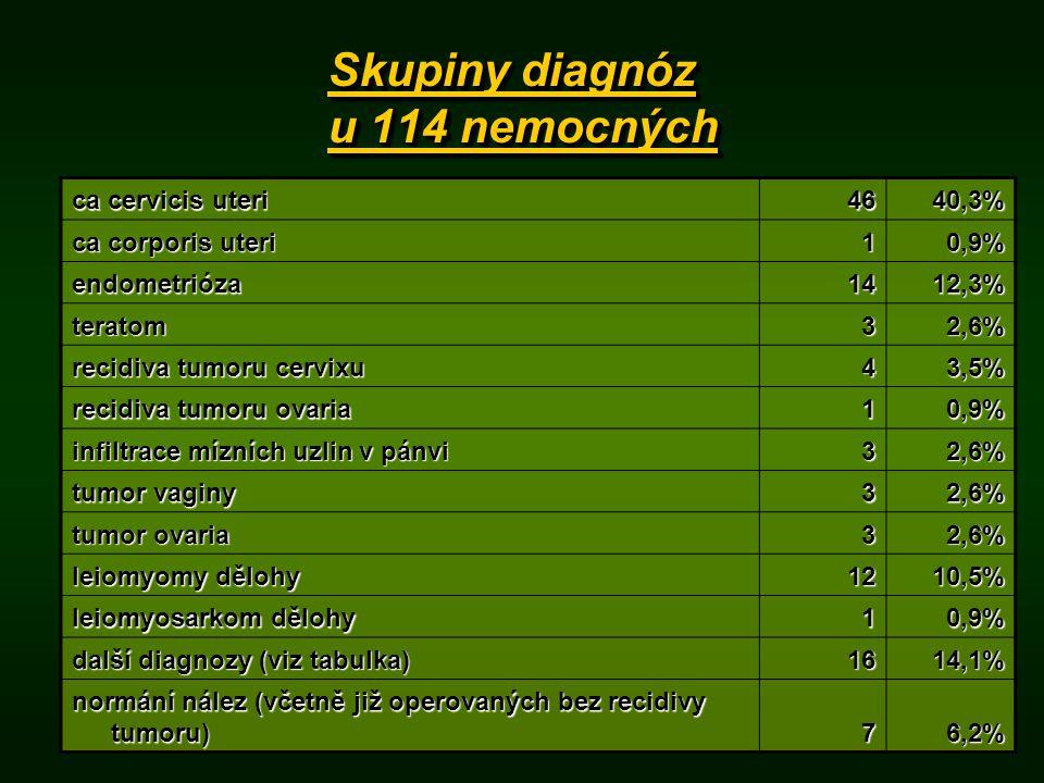 Skupiny diagnóz u 114 nemocných ca cervicis uteri 4640,3% ca corporis uteri 10,9% endometrióza1412,3% teratom32,6% recidiva tumoru cervixu 43,5% recidiva tumoru ovaria 10,9% infiltrace mízních uzlin v pánvi 32,6% tumor vaginy 32,6% tumor ovaria 32,6% leiomyomy dělohy 1210,5% leiomyosarkom dělohy 10,9% další diagnozy (viz tabulka) 1614,1% normání nález (včetně již operovaných bez recidivy tumoru) 76,2%