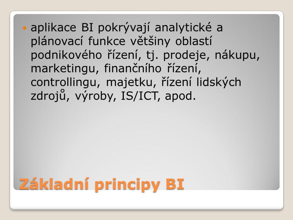 Základní principy BI aplikace BI pokrývají analytické a plánovací funkce většiny oblastí podnikového řízení, tj. prodeje, nákupu, marketingu, finanční