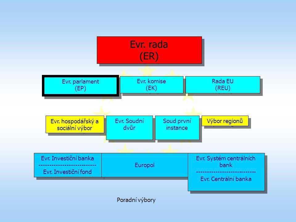 Evr. rada (ER) Evr. rada (ER) Evr. parlament (EP) Evr. parlament (EP) Rada EU (REU) Rada EU (REU) Evr. hospodářský a sociální výbor Evr. Soudní dvůr S