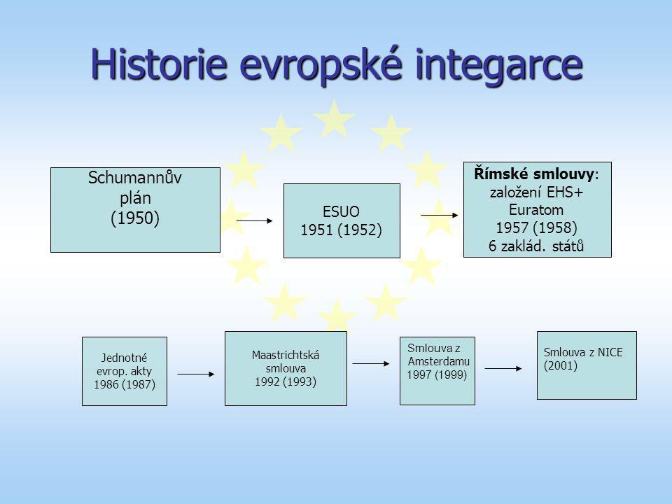 Historie evropské integarce ESUO 1951 (1952) Římské smlouvy: založení EHS+ Euratom 1957 (1958) 6 zaklád. států Maastrichtská smlouva 1992 (1993) Schum