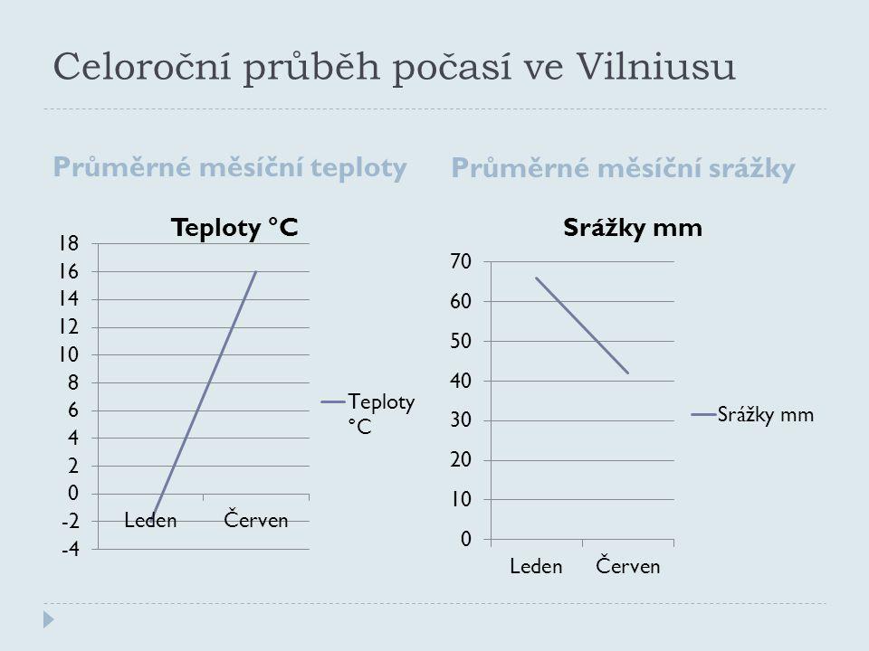 Celoroční průběh počasí ve Vilniusu Průměrné měsíční teploty Průměrné měsíční srážky
