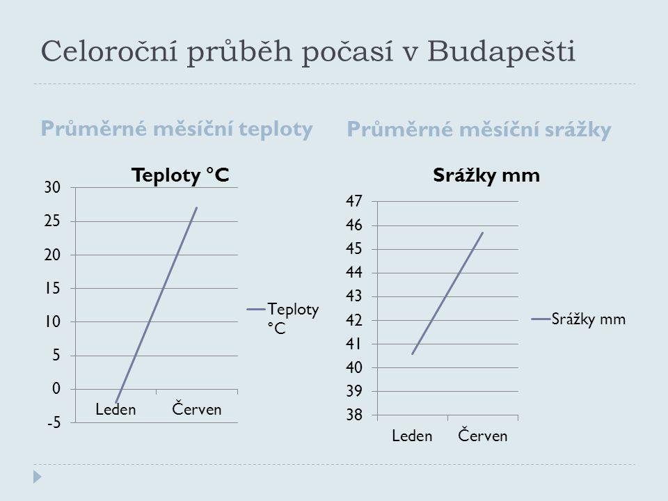 Celoroční průběh počasí v Budapešti Průměrné měsíční teploty Průměrné měsíční srážky
