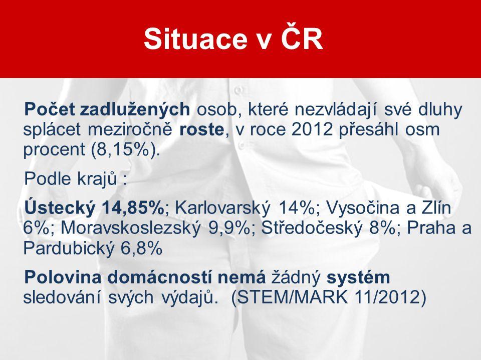 Situace v ČR Počet zadlužených osob, které nezvládají své dluhy splácet meziročně roste, v roce 2012 přesáhl osm procent (8,15%).
