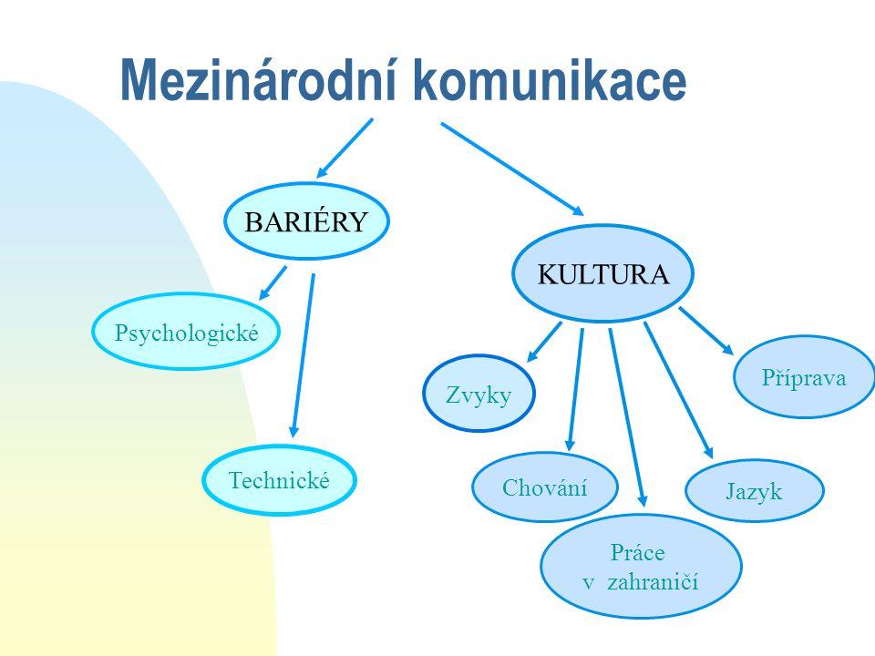 Mezinárodní komunikace BARIÉRY KULTURA Psychologické Technické Práce v zahraničí Příprava Zvyky Jazyk Chování