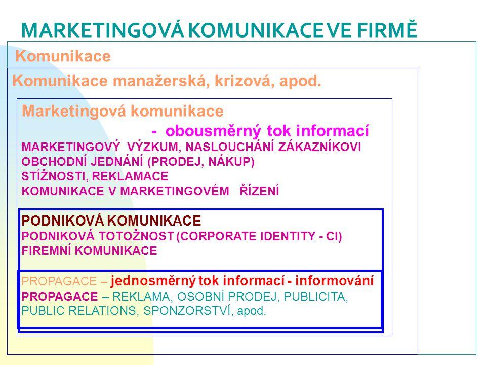 MARKETINGOVÁ KOMUNIKACE VE FIRMĚ Komunikace manažerská, krizová, apod. Marketingová komunikace - obousměrný tok informací MARKETINGOVÝ VÝZKUM, NASLOUC