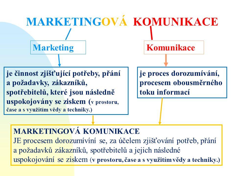 MarketingKomunikace je proces dorozumívání, procesem obousměrného toku informací MARKETINGOVÁ KOMUNIKACE JE procesem dorozumívíní se, za účelem zjišťo