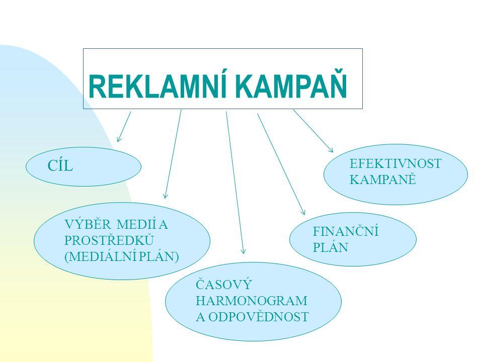 REKLAMNÍ KAMPAŇ CÍL VÝBĚR MEDIÍ A PROSTŘEDKŮ (MEDIÁLNÍ PLÁN) FINANČNÍ PLÁN ČASOVÝ HARMONOGRAM A ODPOVĚDNOST EFEKTIVNOST KAMPANĚ
