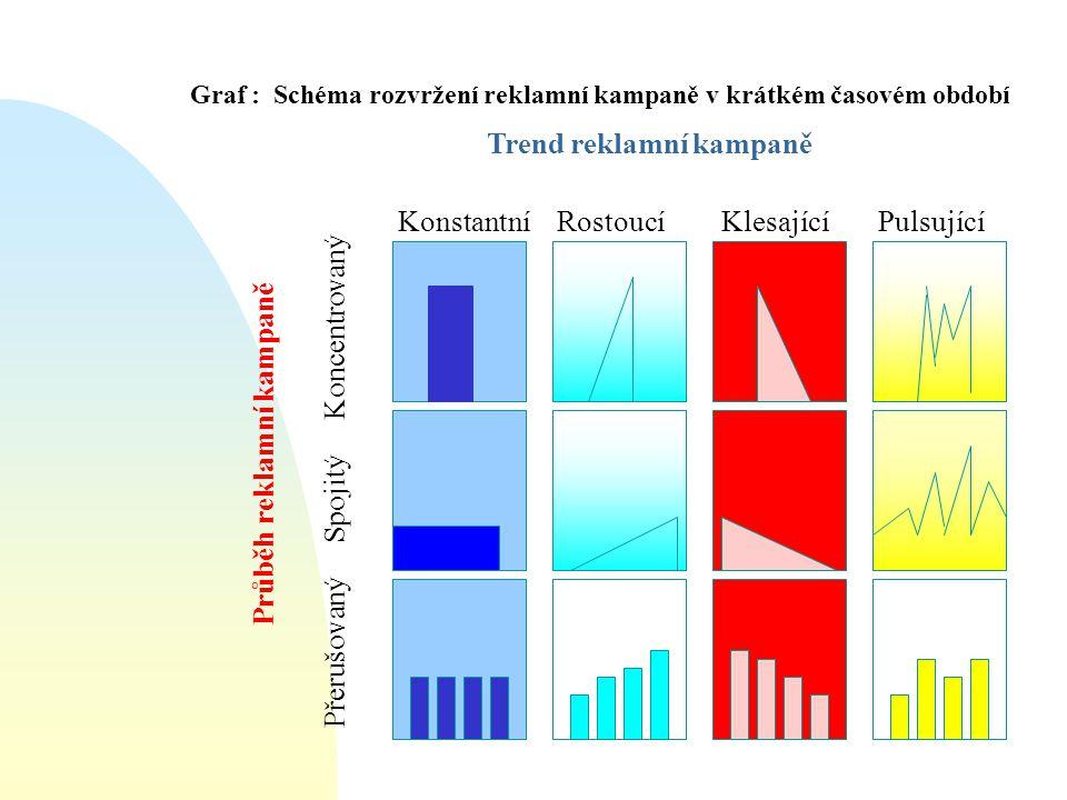 Graf : Schéma rozvržení reklamní kampaně v krátkém časovém období Trend reklamní kampaně Průběh reklamní kampaně Konstantní Rostoucí Klesající Pulsují