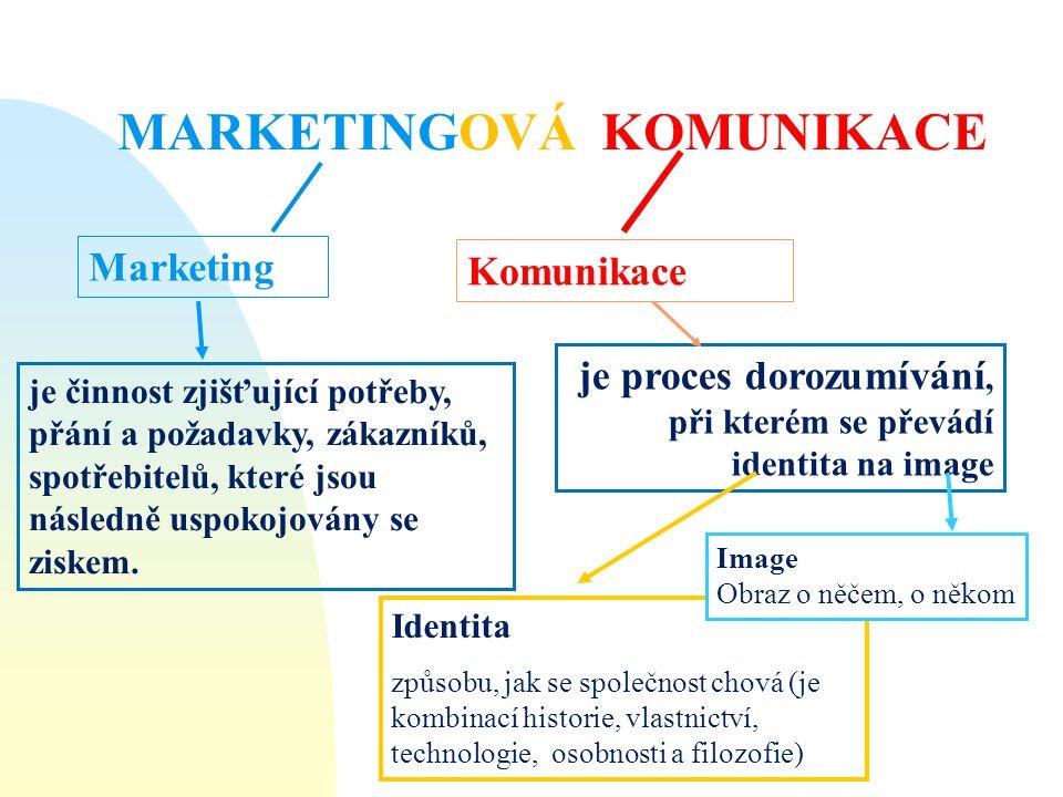 Marketing Komunikace je proces dorozumívání, při kterém se převádí identita na image Identita způsobu, jak se společnost chová (je kombinací historie,