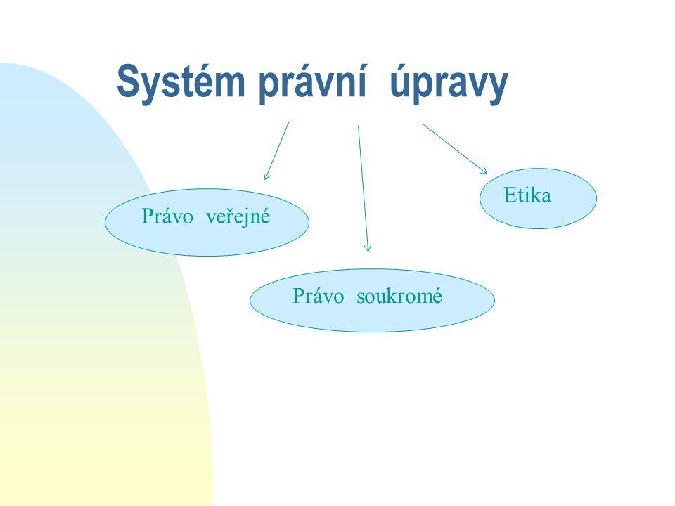 Systém právní úpravy Právo veřejné Právo soukromé Etika